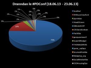 #PDConf-Dranndan